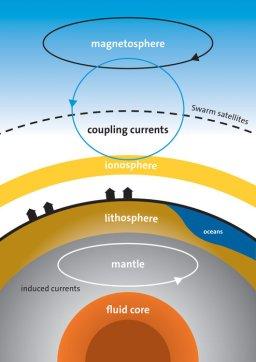 les sources de champ magnétique